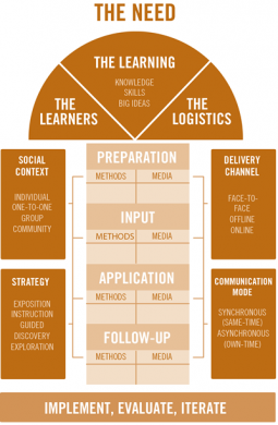 More than Blended Learning