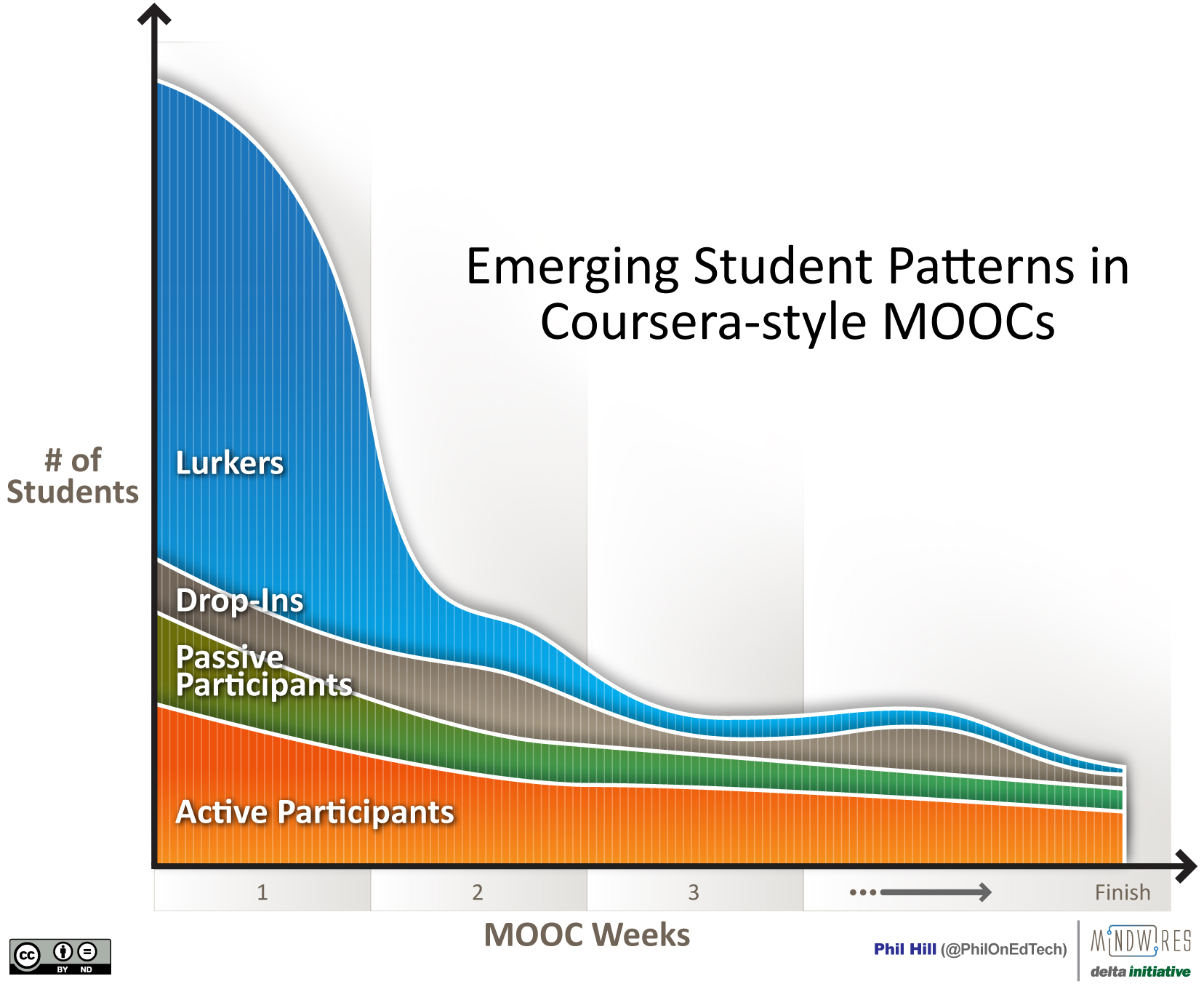 Graphical view of student patterns in MOOCs