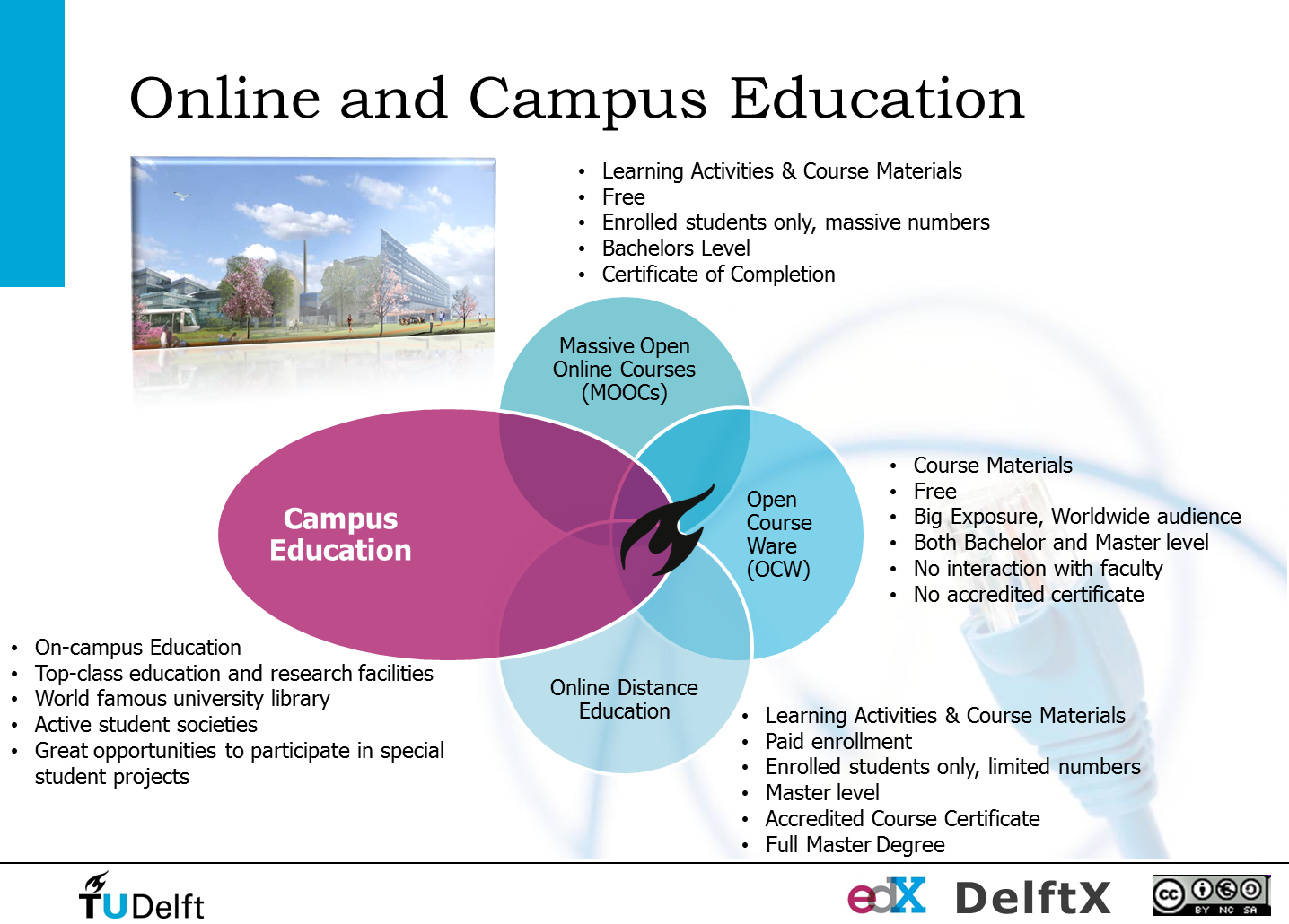 TU Delft Campus and Online Education
