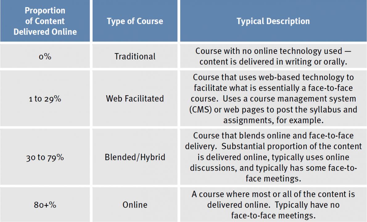 Defining Blended Learning