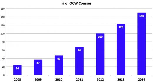 TU Delft OpenCourseWare in 2014