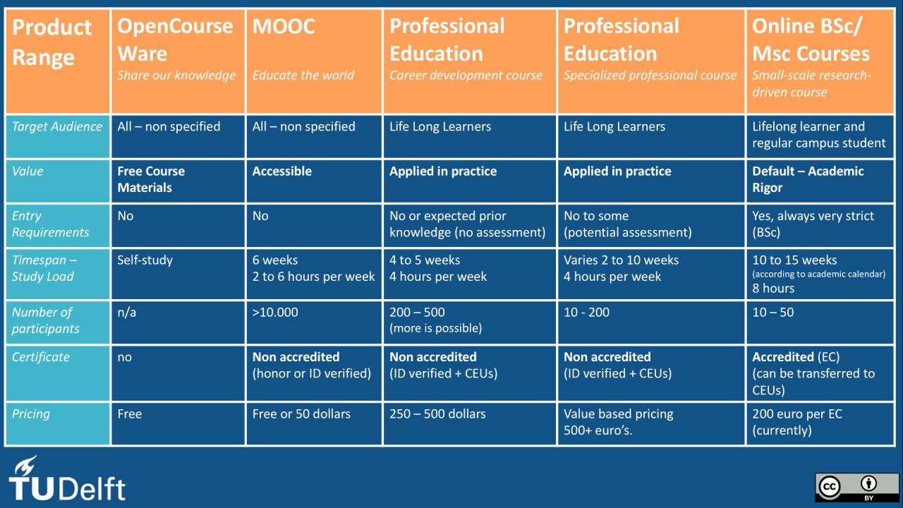 Online onderwijs is meer dan MOOCs