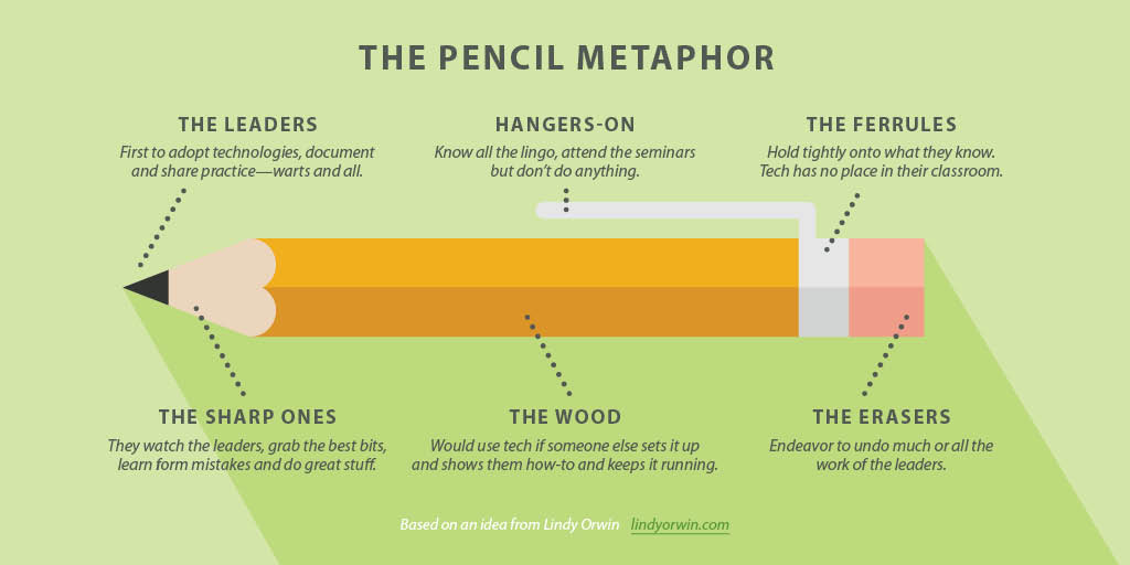 Pencil Metaphor for OER