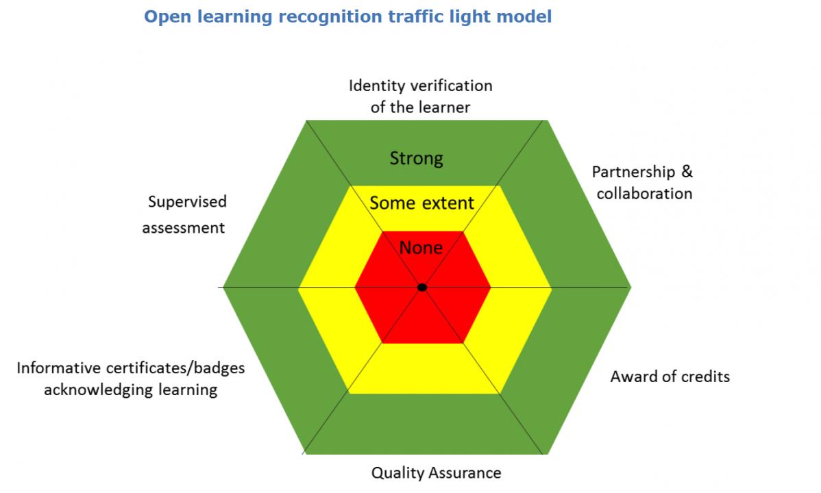 Validation of Non-formal MOOC-based Learning: Credits for MOOCs?