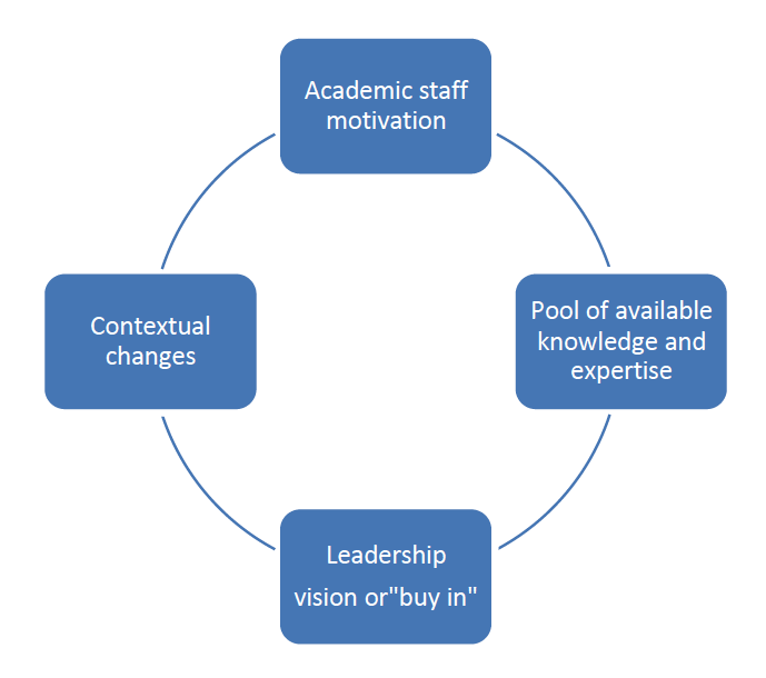 Case Studies on Openness in Education