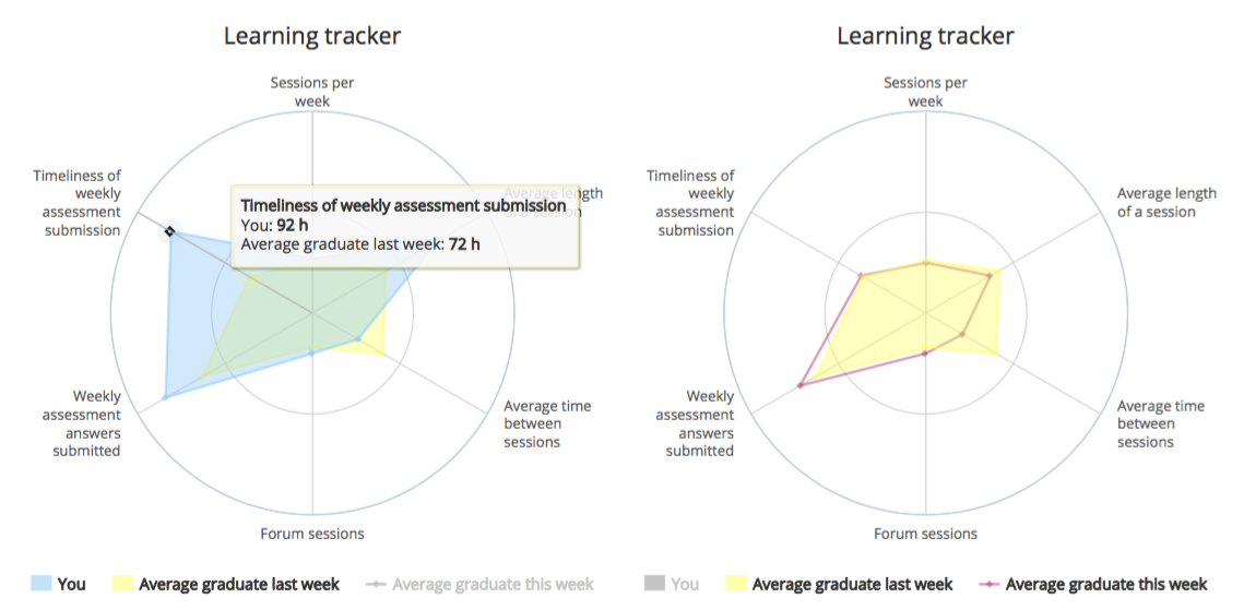 The Learner Tracker: A Learner Dashboard that Encourages Self-regulation in MOOC Learners