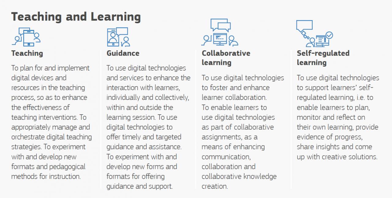 Digital Competence of Educators