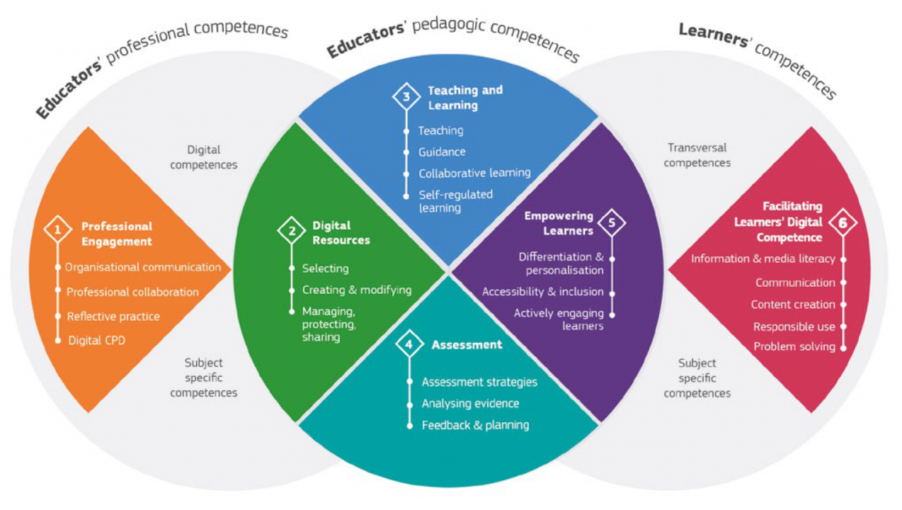 Digital Competence of Educators